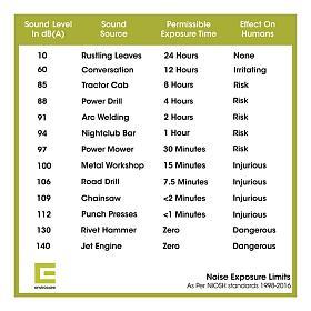 Klicka på bilden för en större version.  Namn:Noise-Exposure-Limits-Table.jpg Visningar:17 Storlek:84,7 KB Id:84860